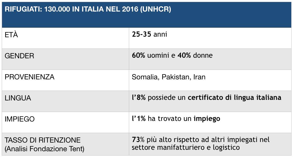 tabella-impiego-rifugiati-italia-2016