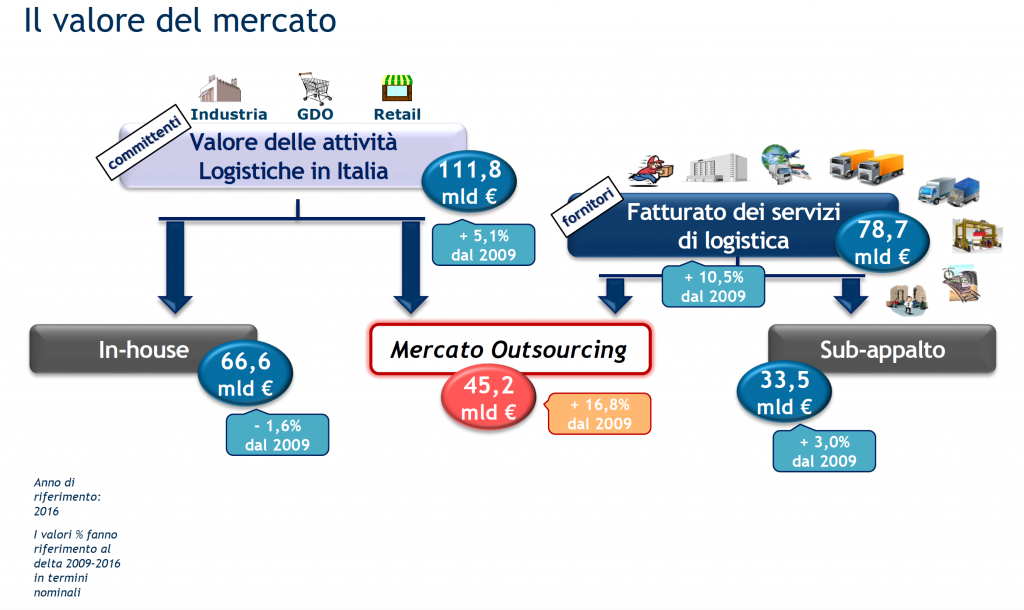 osservatorio-contract-logistics-3